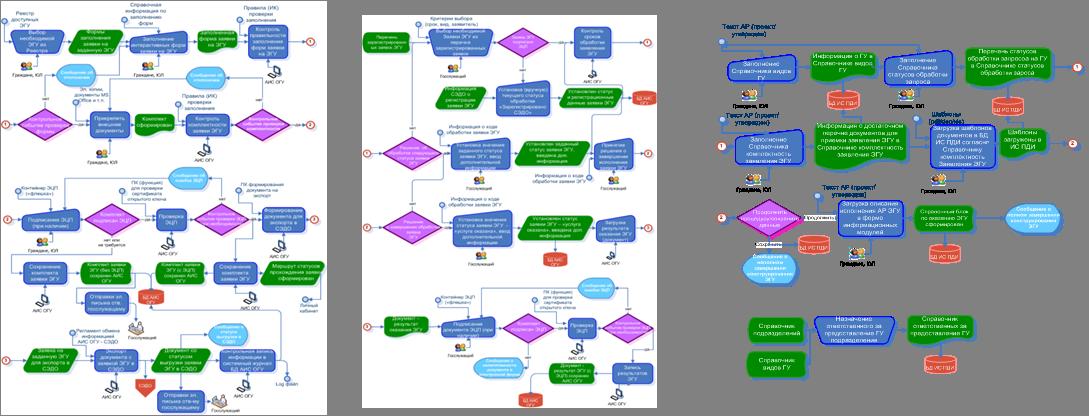Схема взаимодействия АИС ОГУ с